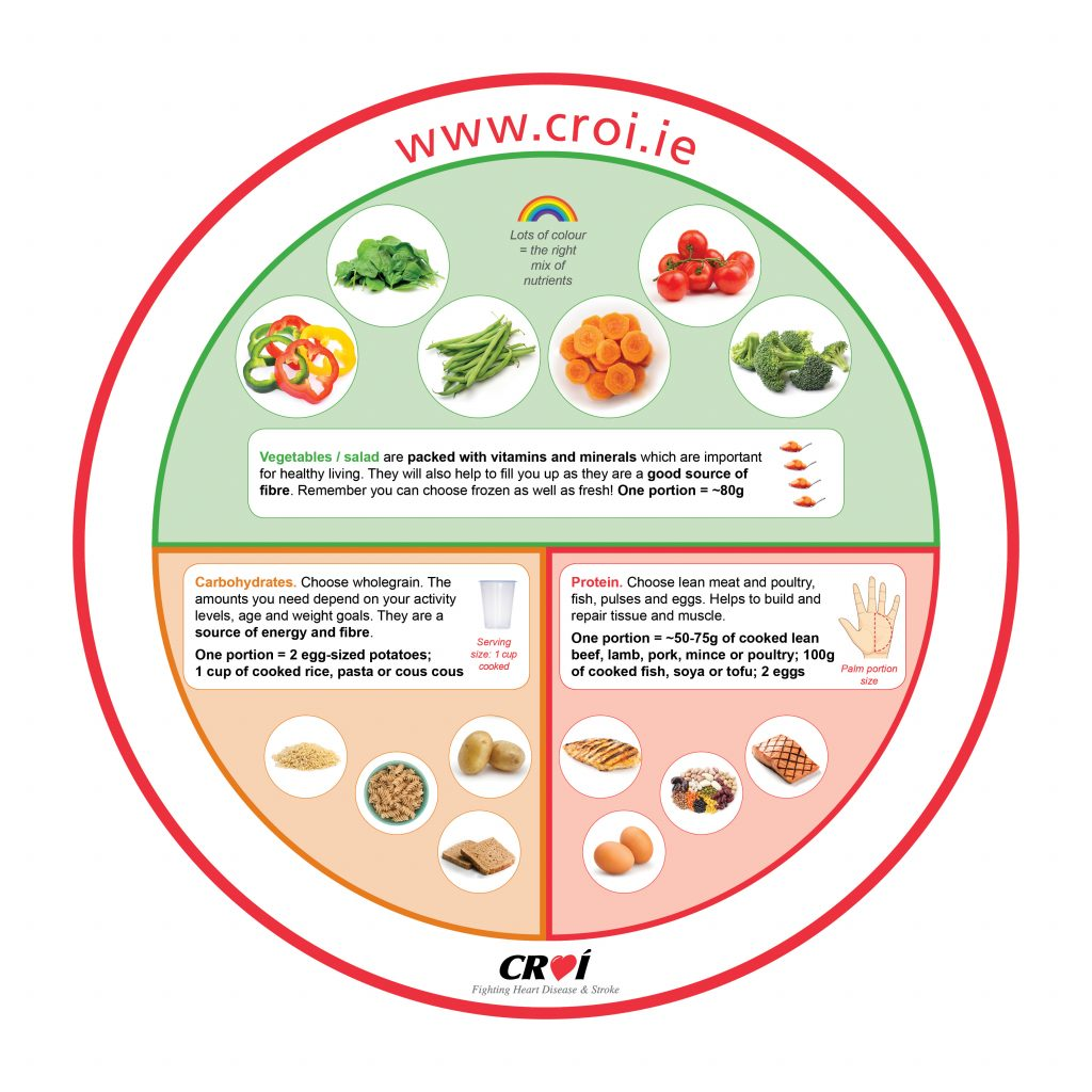 Plates, portions and weight control | Croi Heart & Stroke